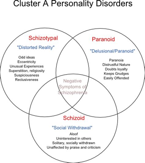 A brief and informal guide to personality disorders
