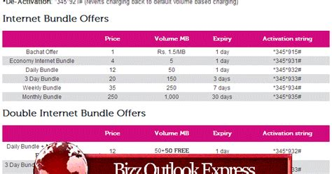 Telenor Latest Internet Data GPRS Packages for Pakistani