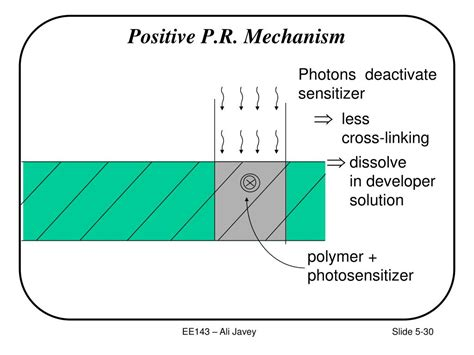 PPT - Section 2: Lithography PowerPoint Presentation, free