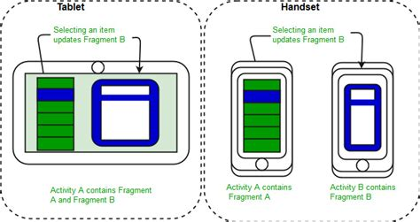 Introduction to Fragments | Android - GeeksforGeeks