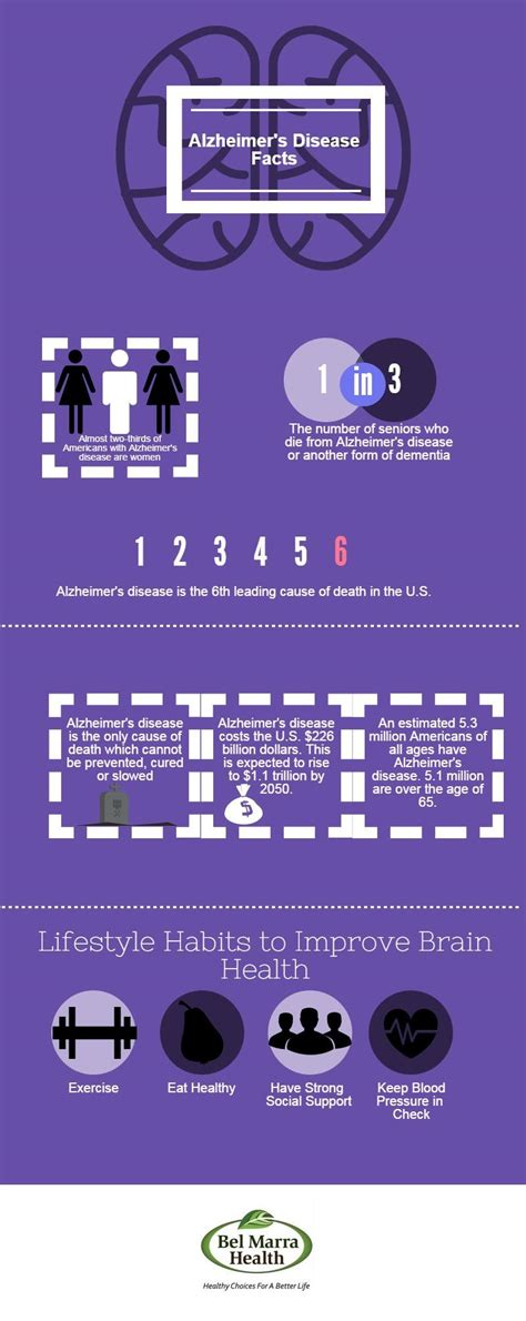 Infographic - Alzheimer's Disease Facts