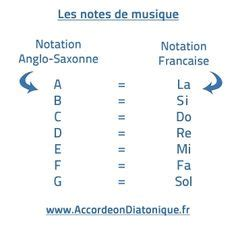 Tablatures pour accordeon diatonique d'airs populaires et