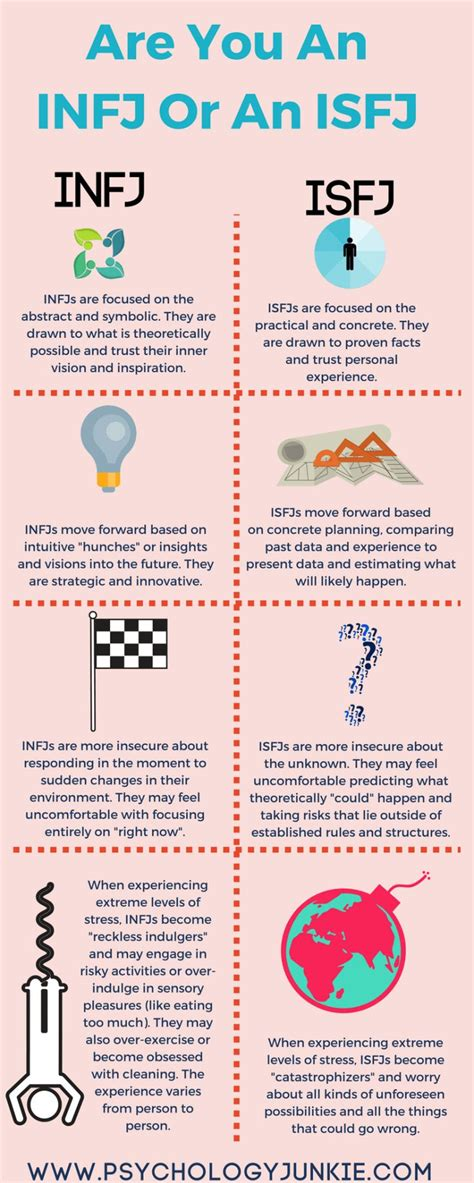 Psychology : Not Sure Whether You're An #INFJ Or an #ISFJ