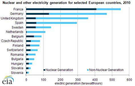 Nuclear power has a significant role in the European power