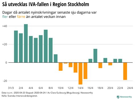Newsworthy | Corona-rapport: Region Stockholm (24 april)