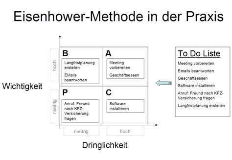 Eisenhower Methode und To Do Liste – SIMPLIVEST