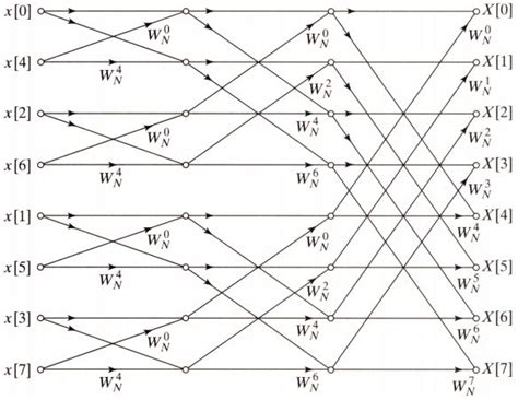 algorithm - Implementing a Fast Fourier Transform for