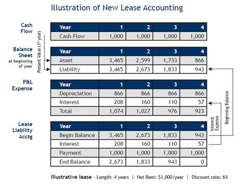 Difference Between Operating Lease and Capital Lease