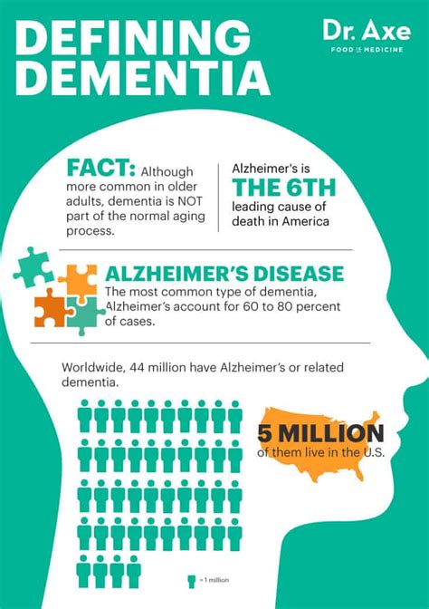 Dementia: 8 Unexpected Ways to Lower You Risk - Dr