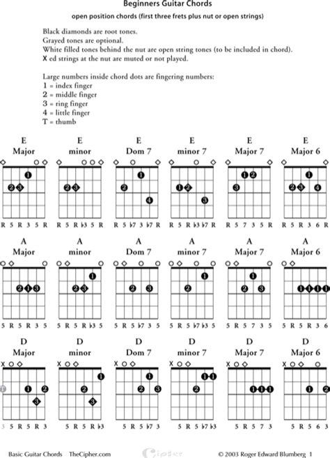 Download Sample Complete Guitar Chord Charts for Free