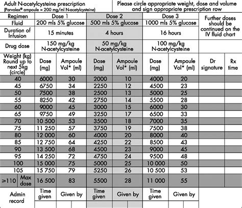 Weight-based N-acetylcysteine dosing chart to minimise the